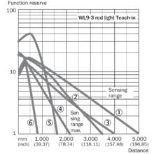 WL9M4-3E2230S14