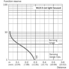WL9-3N1102S07
