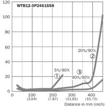 WTB12-3P2461S58