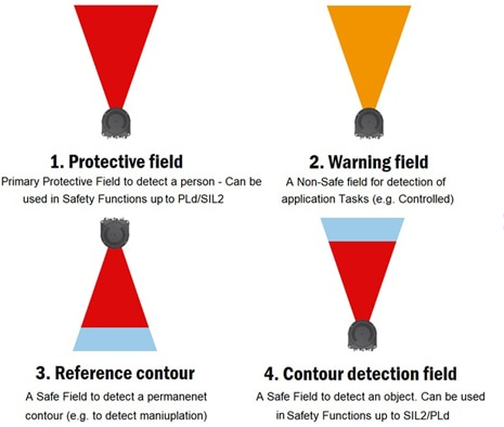 Figure 4: Safety laser scanner fields
