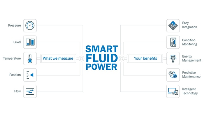 Infographic SICK Fluid Power