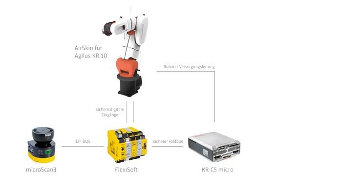 Kommt es zu einem Kontakt zwischen Mensch und Roboter, löst die Sensorik der AIRSKIN einen Sicherheitshalt 1 aus.