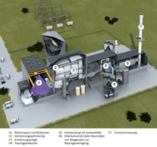 Industrial waste incineration: A monitoring process that gives good returns