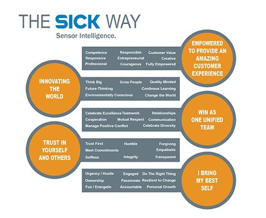 the-sick-way