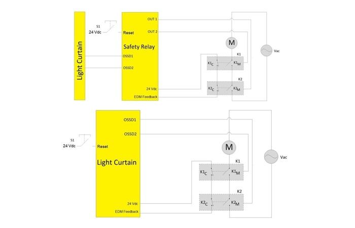Figure 6 : Deux exemples de mise en œuvre de l'EDM