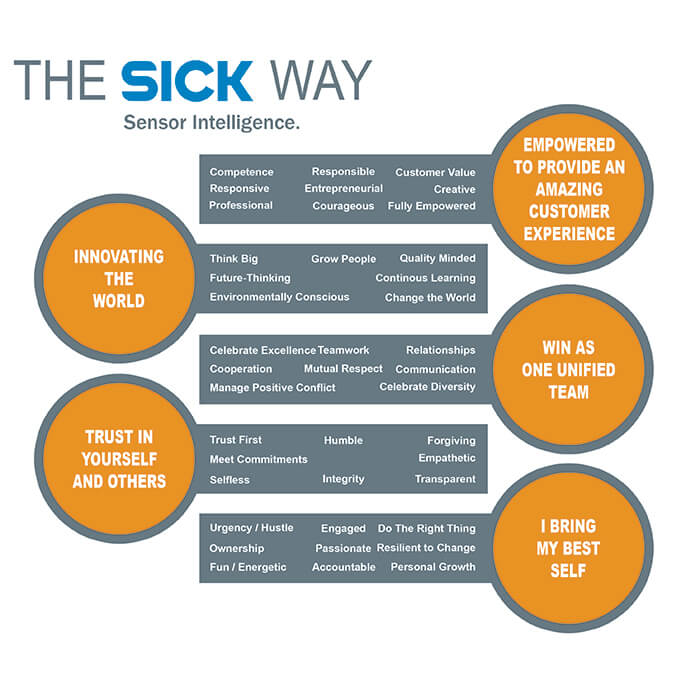 The SICK Way Graphic