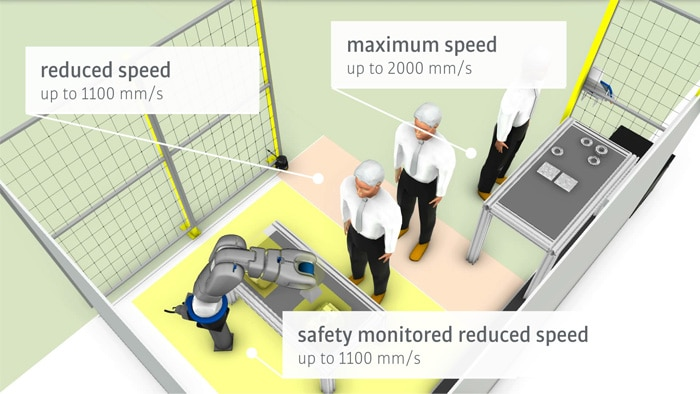 The sBot Speed CIP system variant for KUKA from SICK combines a microScan3 with the Flexi Soft safety controller and the EFI-pro gateway.