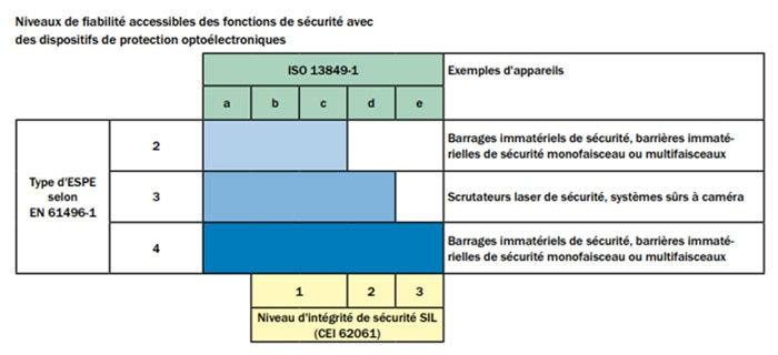 Figure 3 : Relation entre le type de barrière immatérielle de sécurité et le PL/SIL