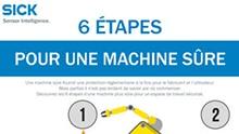 Les 6 étapes pour concevoir une machine sûre