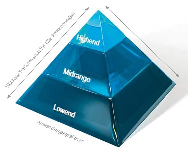 Pyramide HIPERFACE DSL®