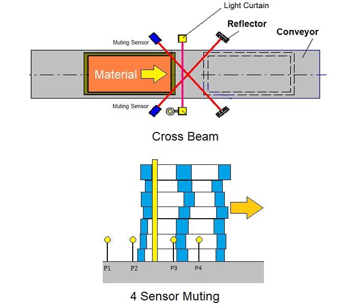 Cross beam and four sensor muting