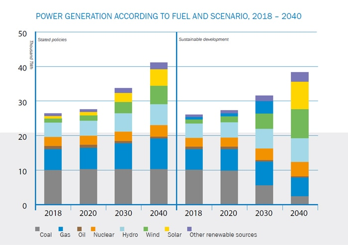 Power generation according to fuel and scenario, 2018-2040