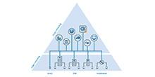 Vernetzung und Digitalisierung der Produktion
