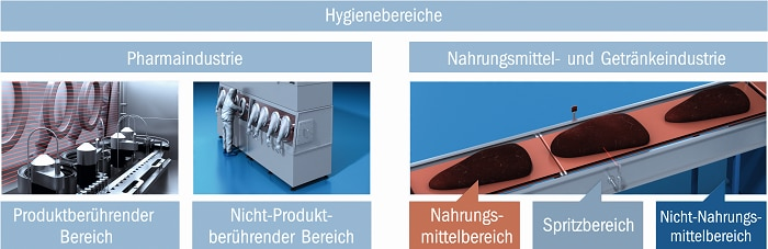 hygienic-solutions graphic3 de