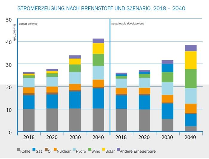 Stromerzeugung nach Brennstoff und Szenario, 2018-2040