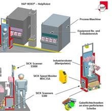 Safe speed monitoring for handling robots