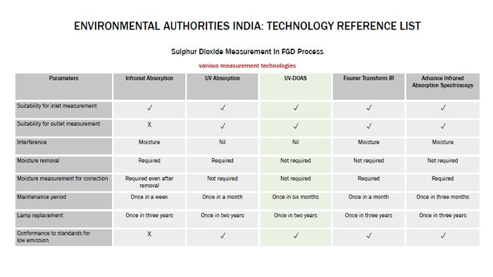 Technology Reference List of the Central Pollution Control Board of India