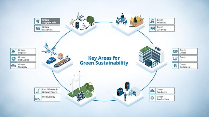 SICK Green Supply Chain Image
