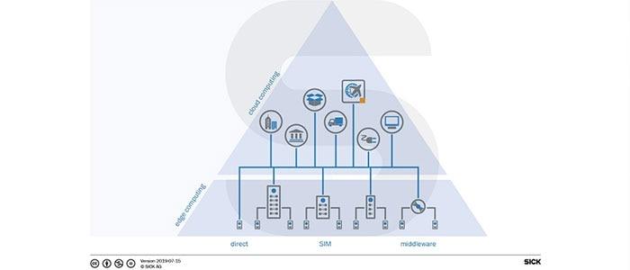 Schéma de calcul décentralisée de données collectées en informations qui sont ensuite traitées dans l'Ethernet ou le cloud