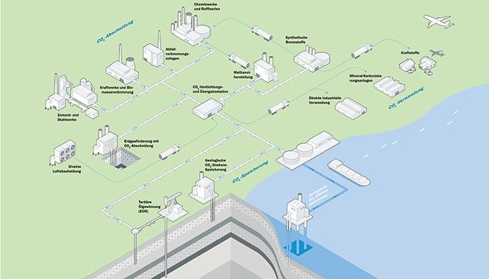 Abscheidung, Verwendung und Speicherung von Kohlenstoffdioxid (CCUS)