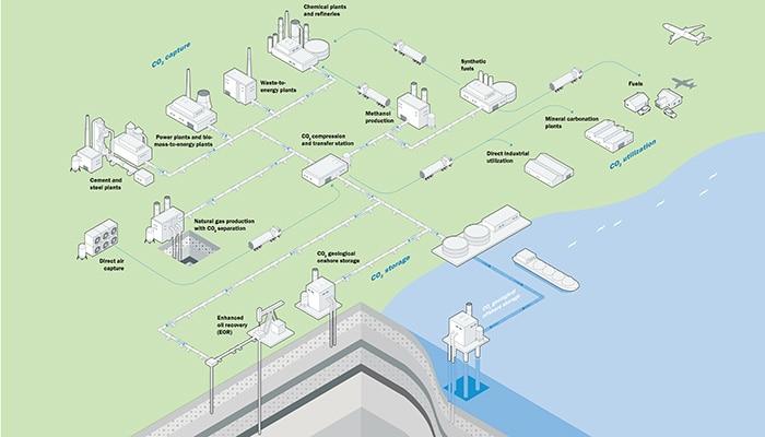 Carbon capture, utilization and storage (CCUS)
