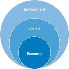 SICK Sustainability Image