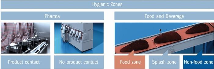 hygienic solutions grafik3 hygienebereiche